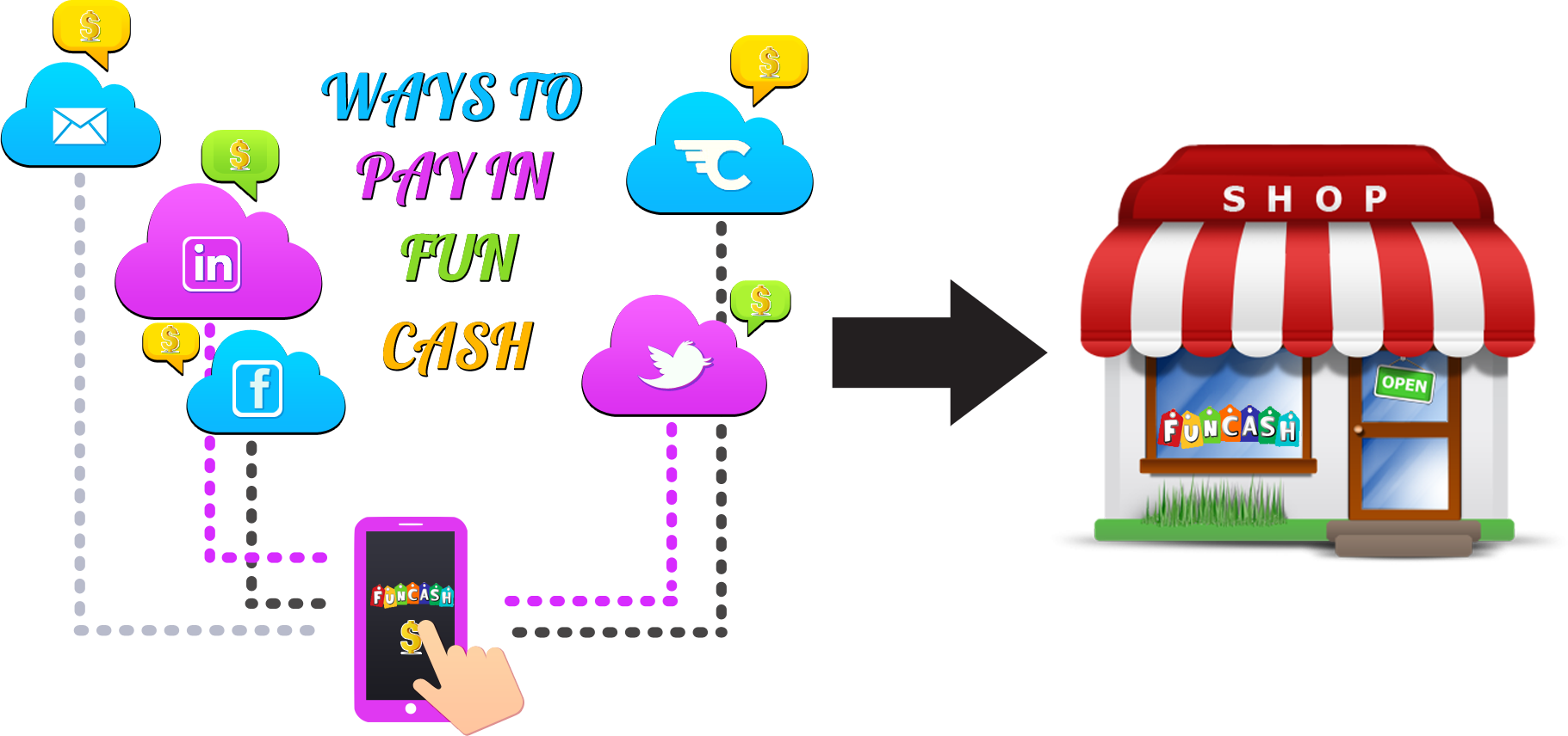 Ways to pay in Fun Cash